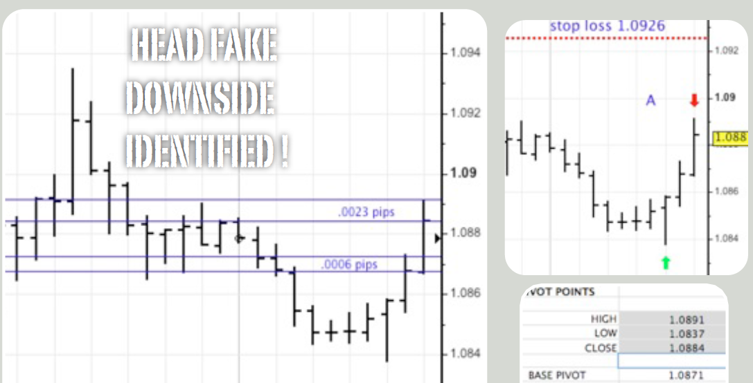 Forex head fake master system