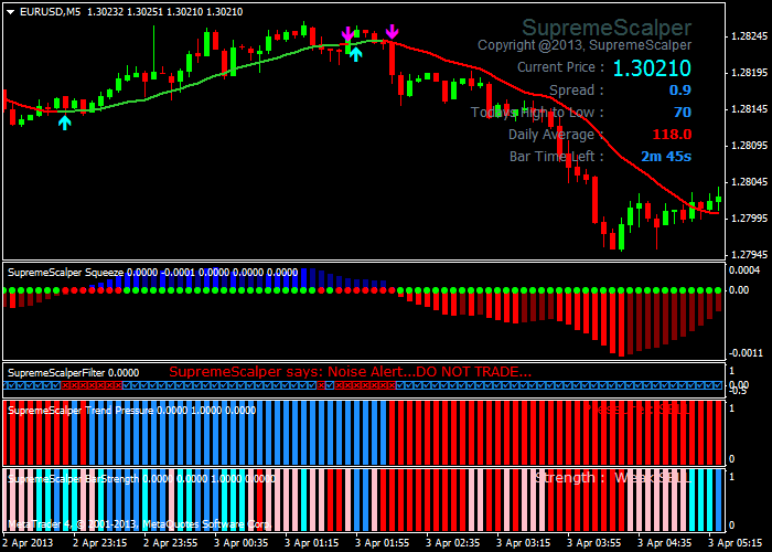 Forex Supreme Scalper System
