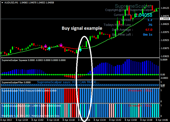 Forex Supreme Scalping System