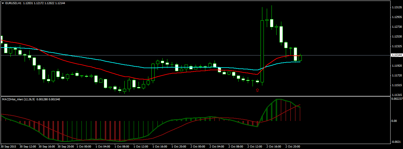 Trading NFP Report