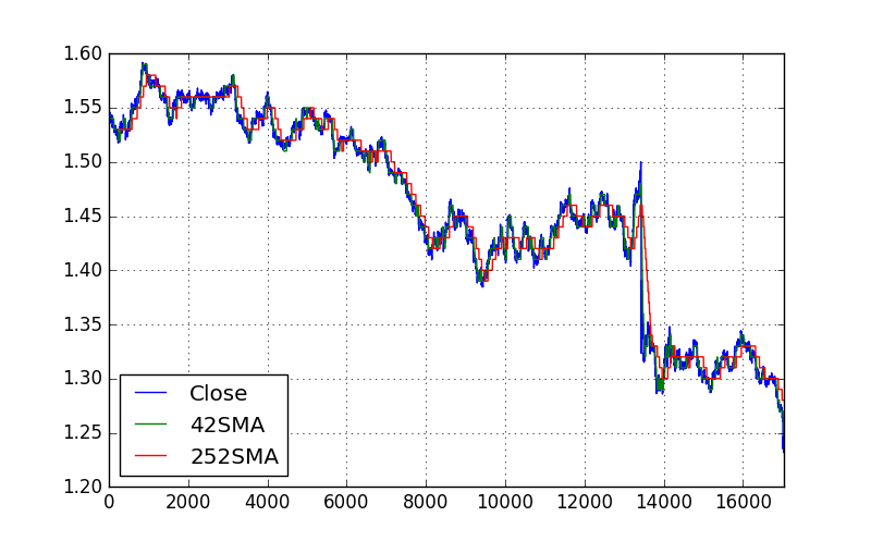 Simple Trend Trading Strategy