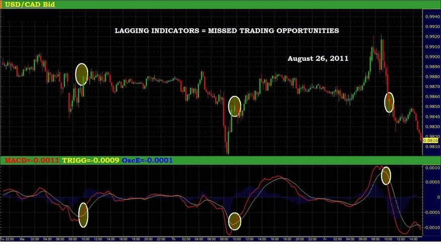 Forex Renko Charts FX Trading System