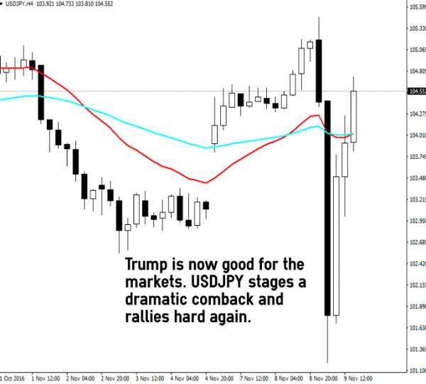 How To Trade US Presidential Elections