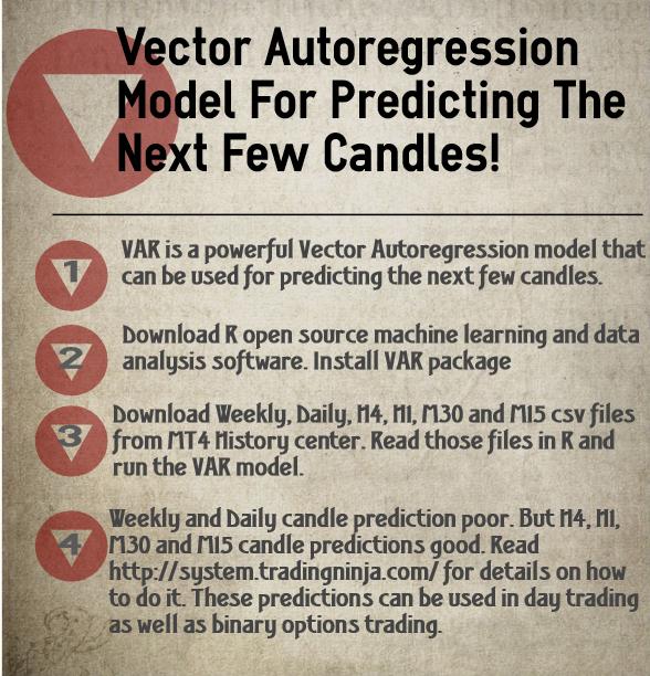 VAR Model Price Prediction